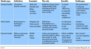 Earned Owned And Paid Media Chart - Sean Corchoran