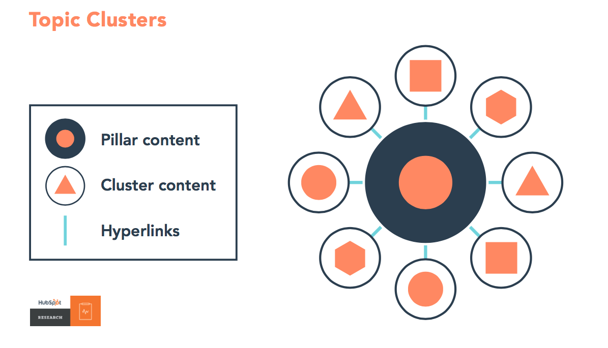 Pillar content, Cluster content, Hyperlinks